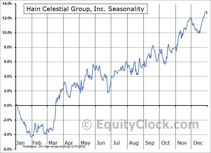 Hain Celestial Group, Inc. (NASD:HAIN) Seasonal Chart