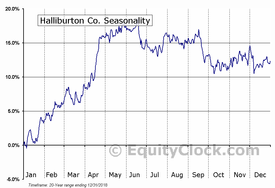 Halliburton Co. (NYSE:HAL) Seasonal Chart