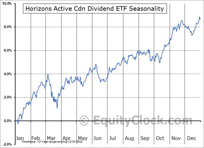 Horizons Active Cdn Dividend ETF (TSE:HAL.TO) Seasonal Chart