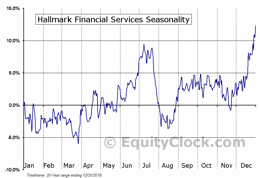 Hallmark Financial Services (NASD:HALL) Seasonal Chart
