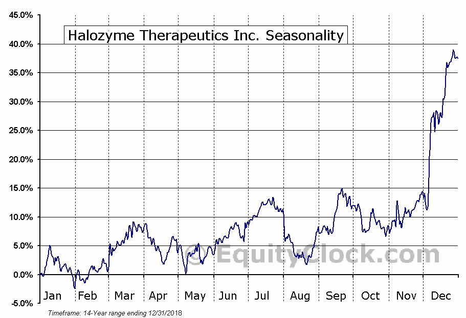 Halozyme Therapeutics Inc. (NASD:HALO) Seasonal Chart