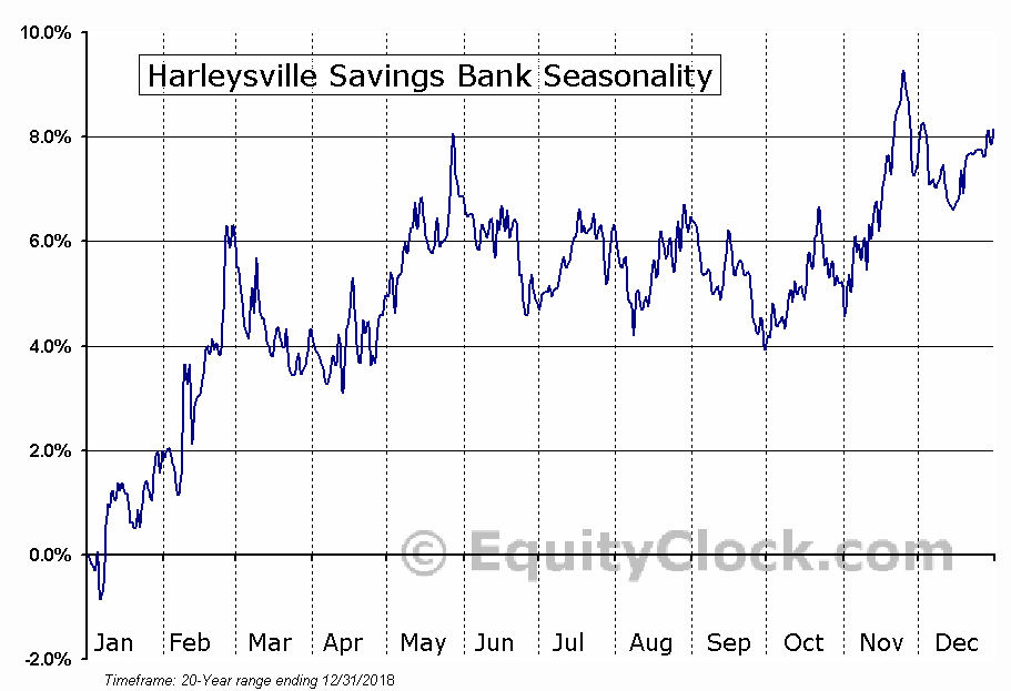 Harleysville Savings Bank (OTCMKT:HARL) Seasonal Chart