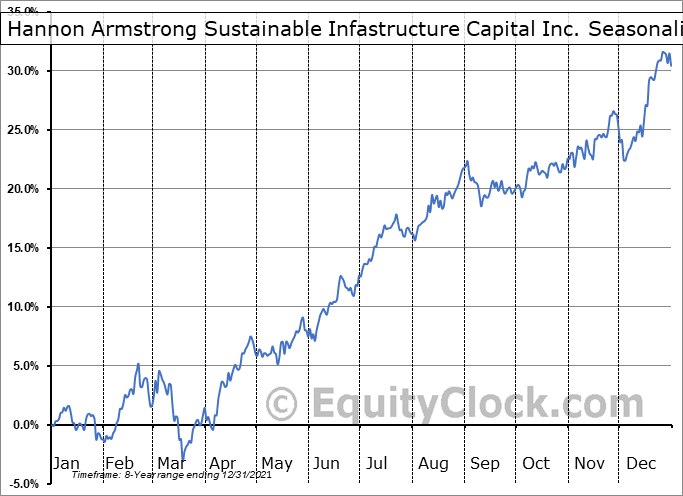 Hannon Armstrong Sustainable Infastructure Capital Inc. (NYSE:HASI) Seasonal Chart