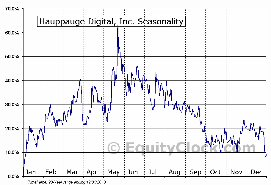 Hauppauge Digital, Inc. (OTCMKT:HAUP) Seasonal Chart