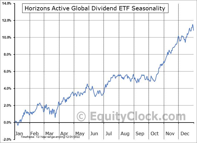 Horizons Active Global Dividend ETF (TSE:HAZ.TO) Seasonal Chart