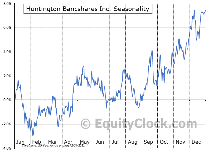 Huntington Bancshares Inc. (NASD:HBAN) Seasonal Chart
