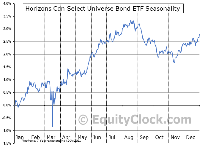 Horizons Cdn Select Universe Bond ETF (TSE:HBB.TO) Seasonal Chart