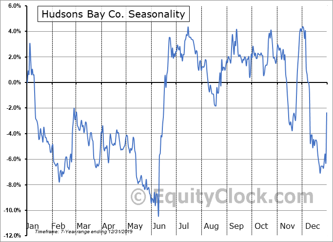 Hudsons Bay Co. (TSE:HBC.TO) Seasonal Chart