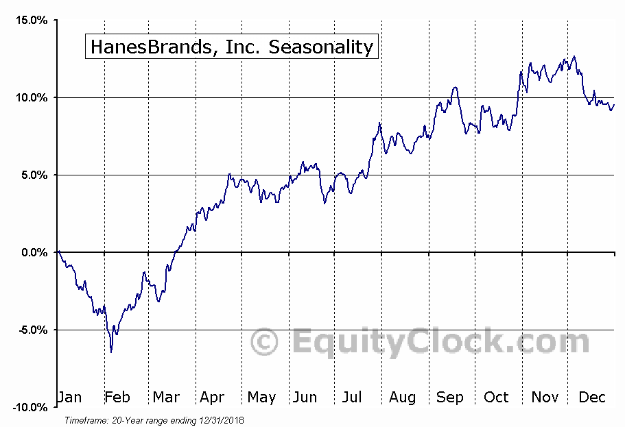 HanesBrands, Inc. (NYSE:HBI) Seasonal Chart
