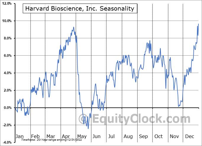 Harvard Bioscience, Inc. (NASD:HBIO) Seasonal Chart