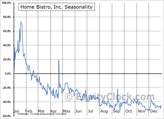 Home Bistro, Inc. (OTCMKT:HBIS) Seasonal Chart