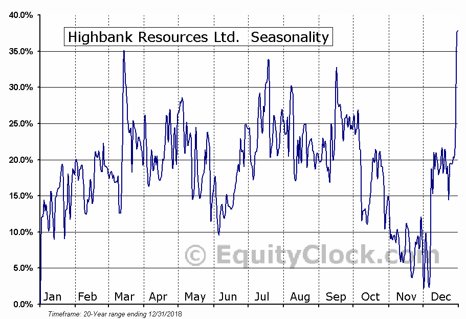 Highbank Resources Ltd.  (TSXV:HBK.V) Seasonal Chart