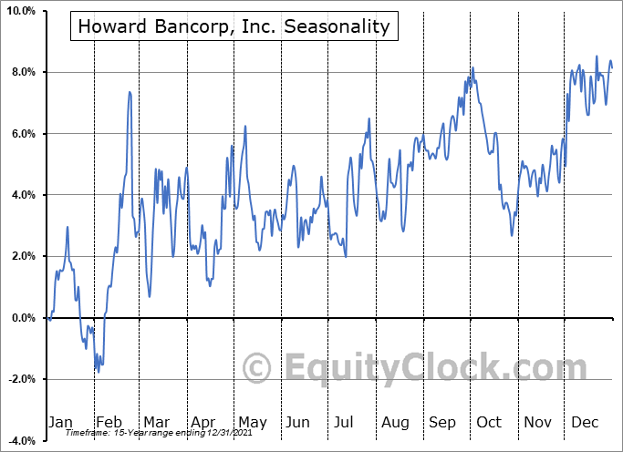 Howard Bancorp, Inc. (NASD:HBMD) Seasonal Chart