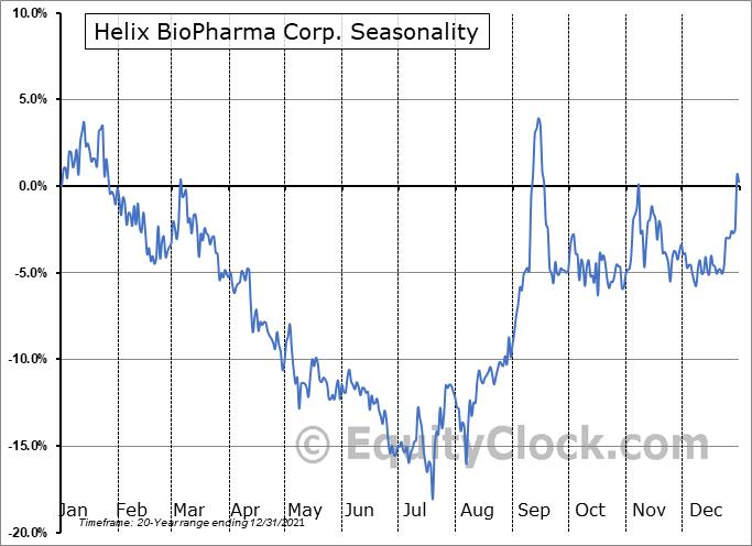 Helix BioPharma Corp. (TSE:HBP.TO) Seasonal Chart