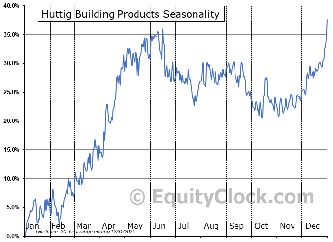 Huttig Building Products (NASD:HBP) Seasonal Chart