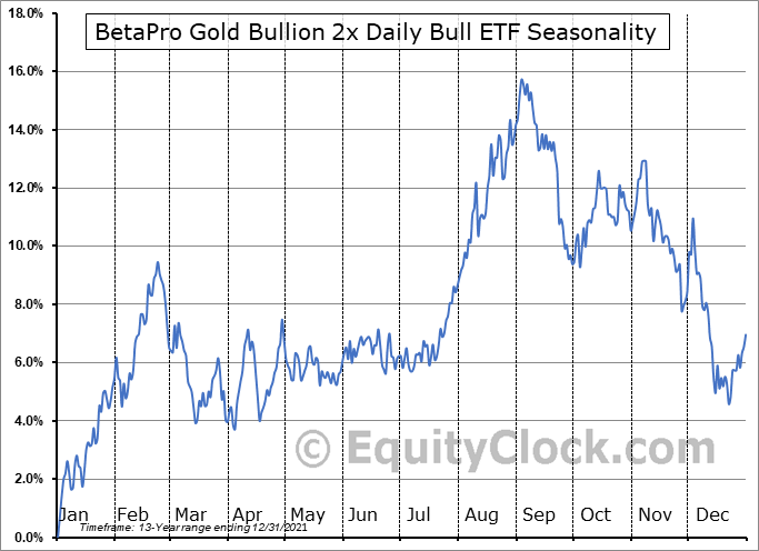BetaPro Gold Bullion 2x Daily Bull ETF (TSE:HBU.TO) Seasonal Chart