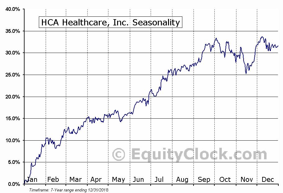 HCA Healthcare, Inc. (NYSE:HCA) Seasonal Chart