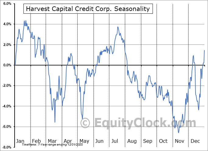 Harvest Capital Credit Corp. (NASD:HCAP) Seasonal Chart