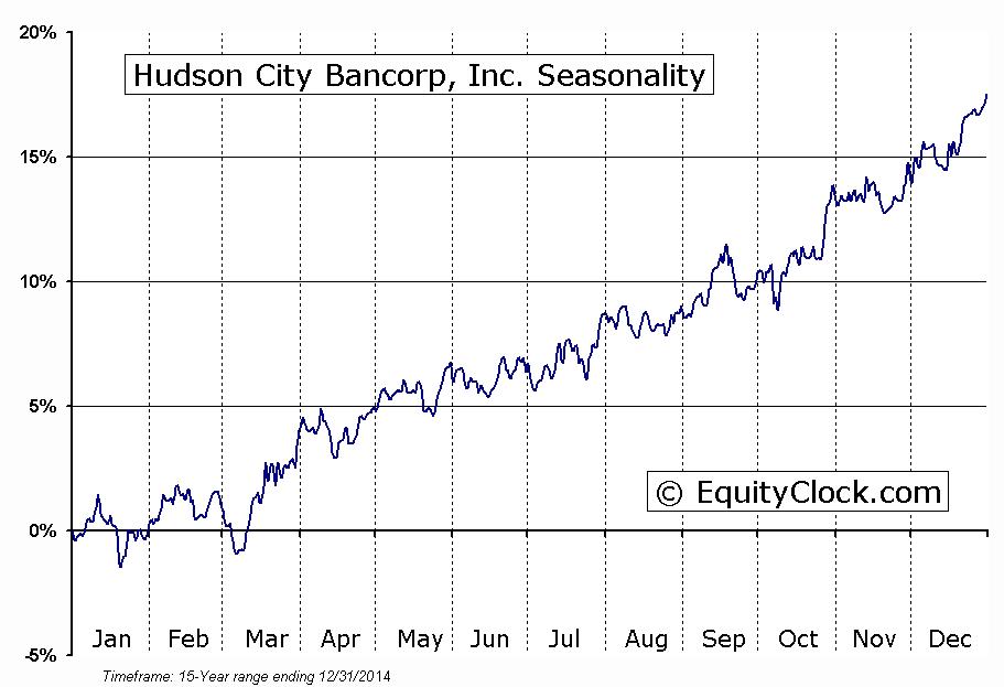 Hudson City Bancorp, Inc.  (NASDAQ:HCBK) Seasonal Chart