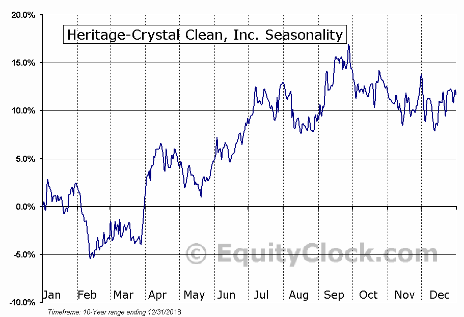 Heritage-Crystal Clean, Inc. (NASD:HCCI) Seasonal Chart