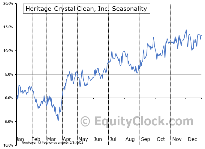 Heritage-Crystal Clean, Inc. (NASD:HCCI) Seasonal Chart