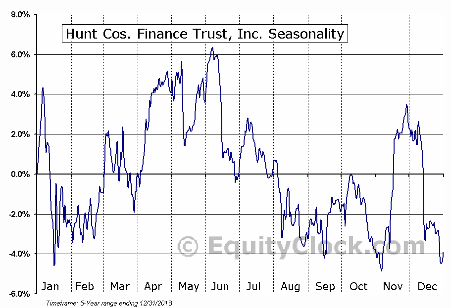 Hunt Cos. Finance Trust, Inc. (NYSE:HCFT) Seasonal Chart