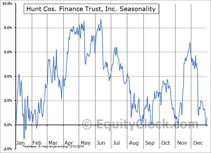 Hunt Cos. Finance Trust, Inc. (NYSE:HCFT) Seasonal Chart