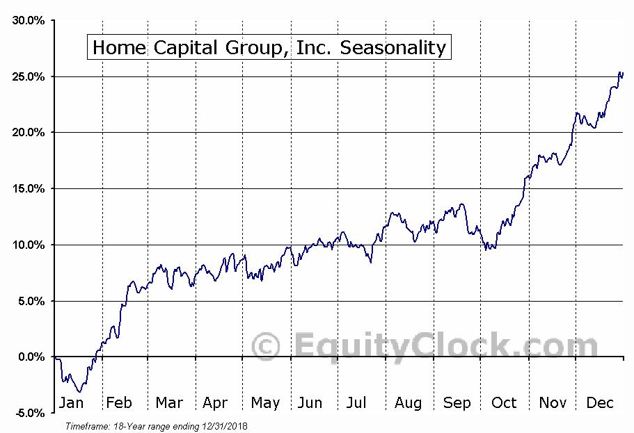 Home Capital Group Inc (TSE:HCG) Seasonal Chart