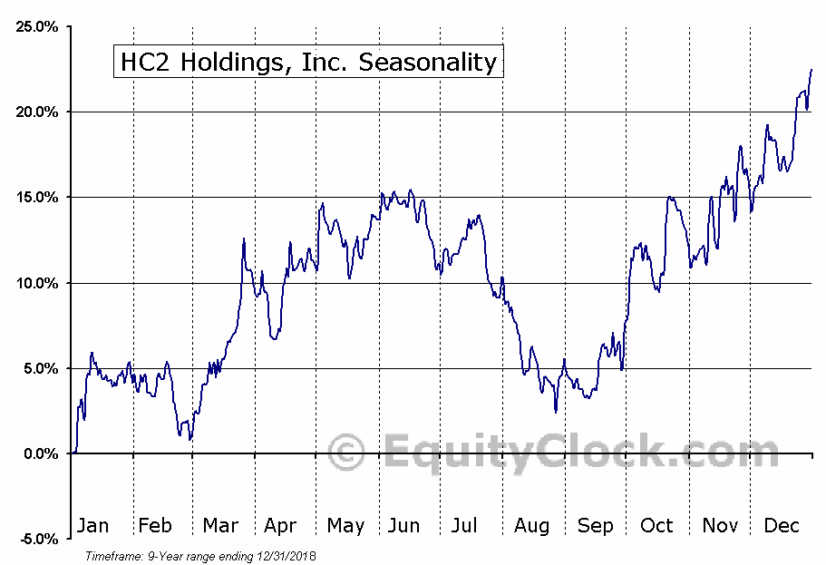 HC2 Holdings, Inc. (NYSE:HCHC) Seasonal Chart