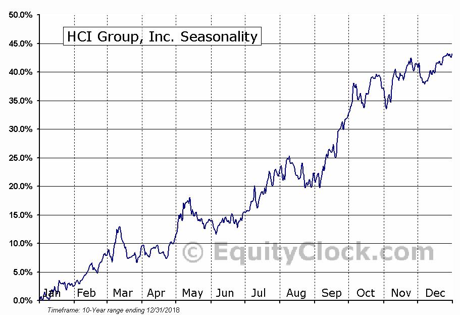 Homeowners Choice, Inc. (NYSE:HCI) Seasonal Chart