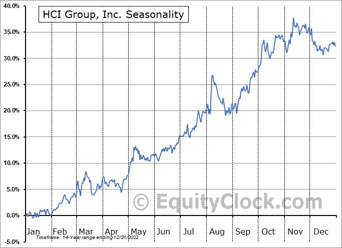 HCI Group, Inc. (NYSE:HCI) Seasonal Chart