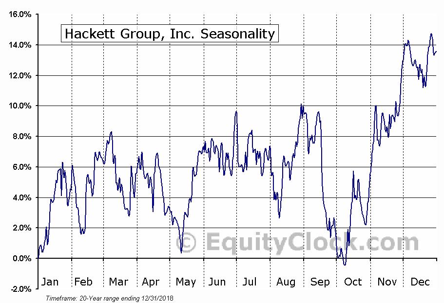 Hackett Group, Inc. (NASD:HCKT) Seasonal Chart