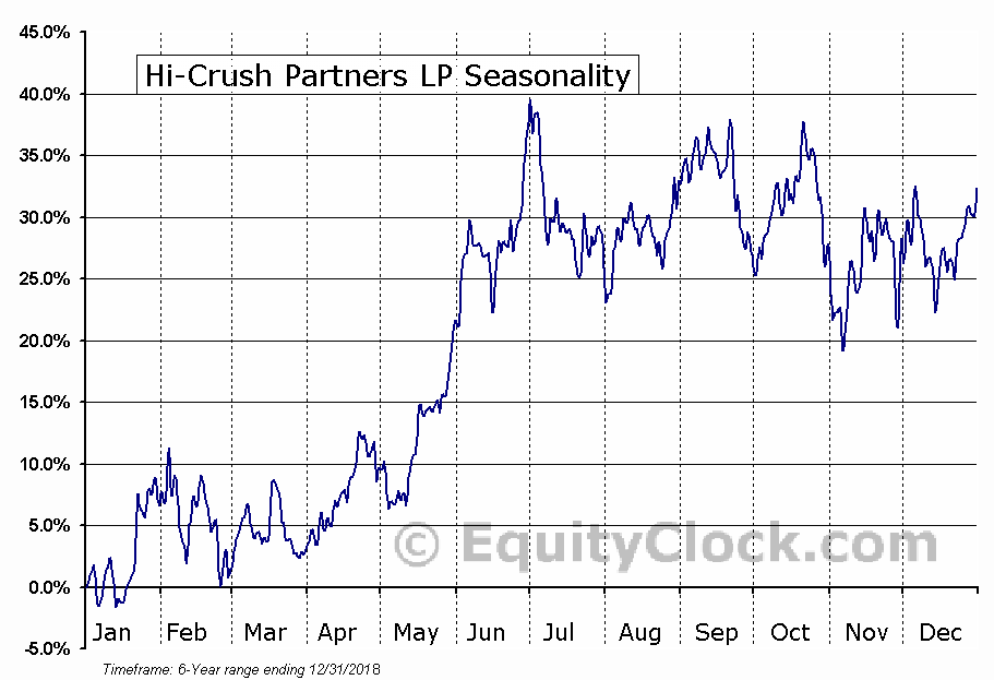 Hi-Crush Partners LP (NYSE:HCLP) Seasonal Chart