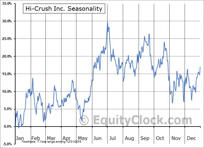 Hi-Crush Inc. (NYSE:HCR) Seasonal Chart