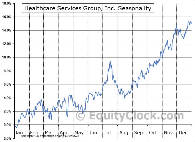 Healthcare Services Group, Inc. (NASD:HCSG) Seasonal Chart