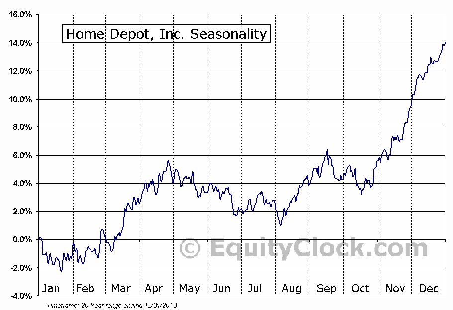 Home Depot, Inc. (NYSE:HD) Seasonal Chart