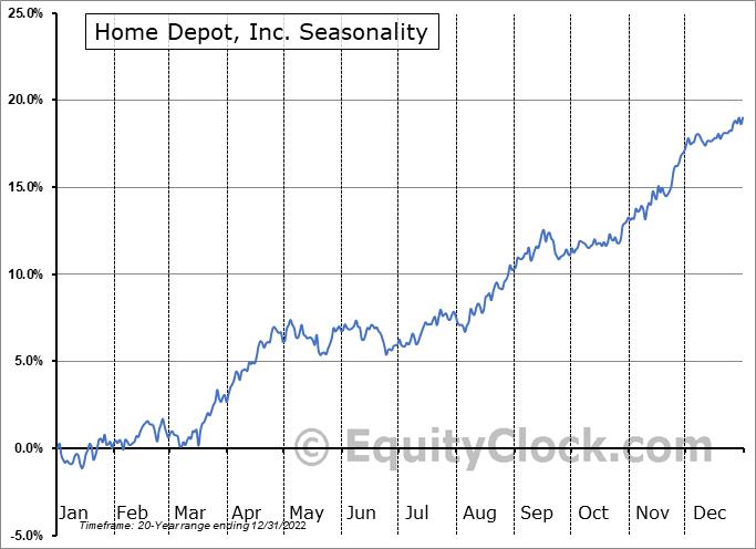Home Depot, Inc. (NYSE:HD) Seasonal Chart