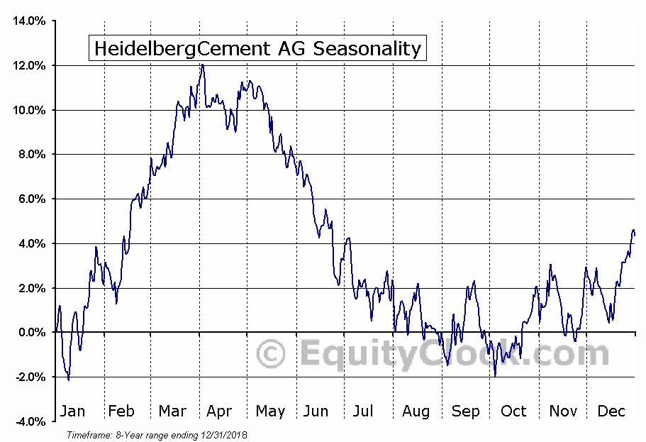 HeidelbergCement AG (OTCMKT:HDELY) Seasonal Chart