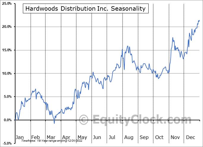 Hardwoods Distribution Inc. (TSE:HDI.TO) Seasonal Chart