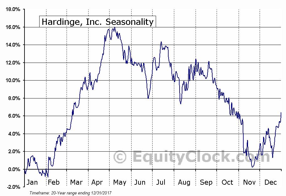 Hardinge, Inc. (NASD:HDNG) Seasonal Chart