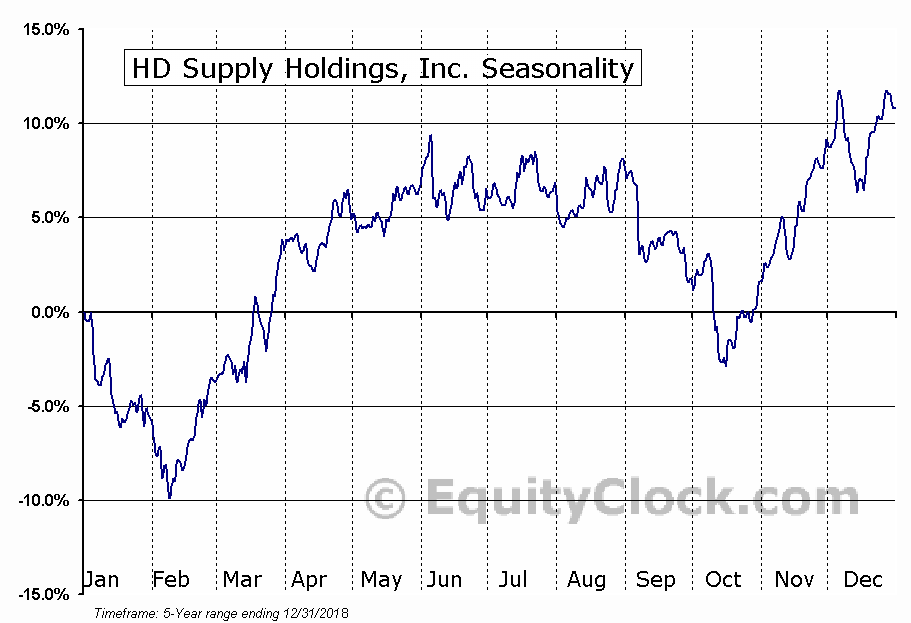 HD Supply Holdings, Inc. (NASD:HDS) Seasonal Chart