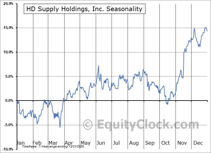 HD Supply Holdings, Inc. (NASD:HDS) Seasonal Chart