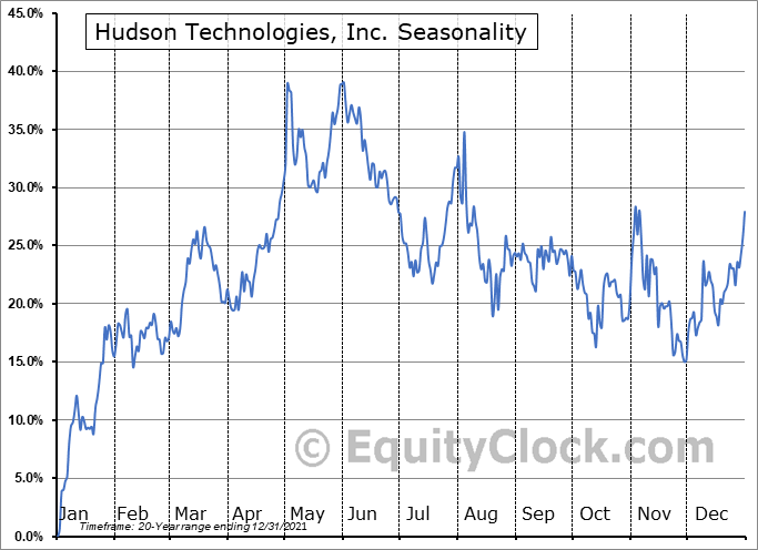 Hudson Technologies, Inc. (NASD:HDSN) Seasonal Chart