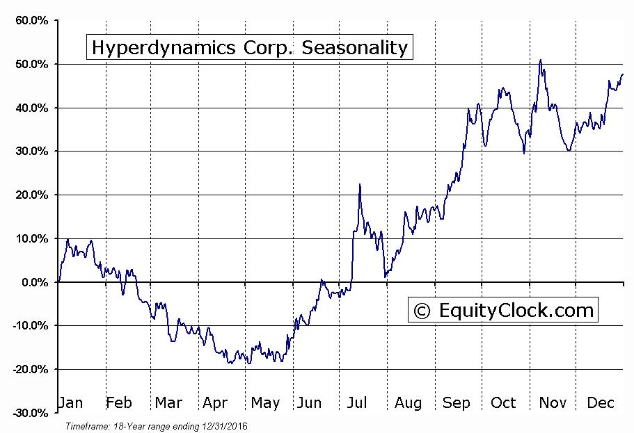 Hyperdynamics Corp. (OTCMKT:HDYN) Seasonal Chart