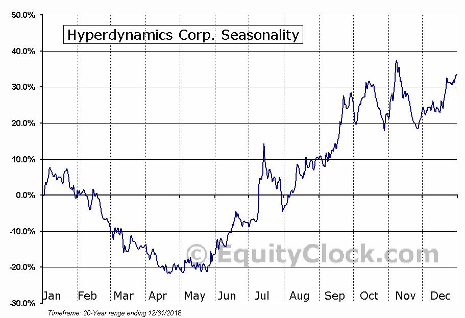 Hyperdynamics Corp. (OTCMKT:HDYNQ) Seasonal Chart