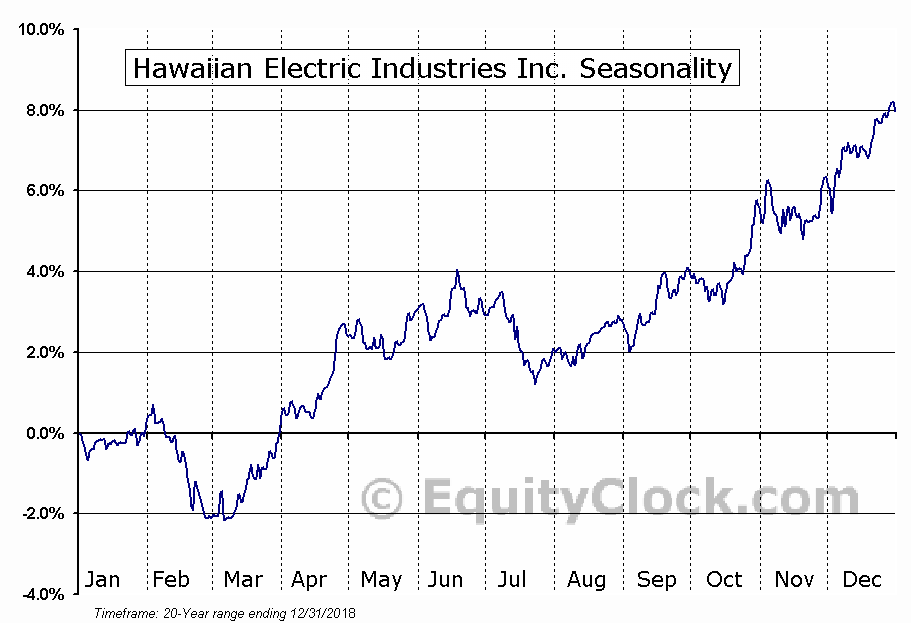 Hawaiian Electric Industries Inc. (NYSE:HE) Seasonal Chart