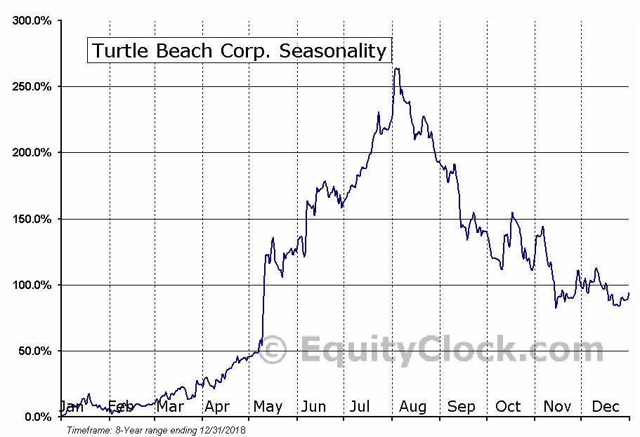 Turtle Beach Corp. (NASD:HEAR) Seasonal Chart