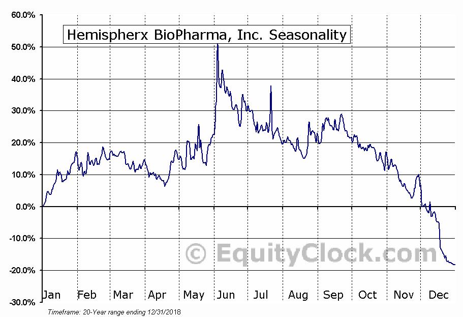 Hemispherx BioPharma, Inc. (AMEX:HEB) Seasonal Chart