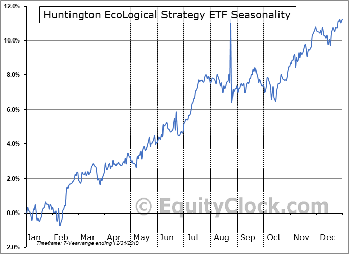 Huntington EcoLogical Strategy ETF (AMEX:HECO) Seasonal Chart