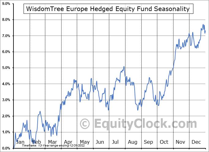 WisdomTree Europe Hedged Equity Fund (NYSE:HEDJ) Seasonal Chart